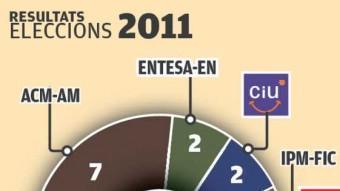 Resultats de les dues darreres eleccions