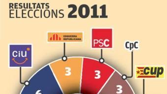 El nombre de regidors de les últimes eleccions a Santa Coloma EL PUNT AVUI