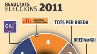 Els resultats de les municipals a Breda del 2011 i el 2007 EL PUNT AVUI