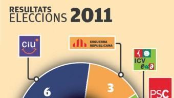 Els resultats de les municipals a Hostalric del 2007 i del 2011 EL PUNT AVUI