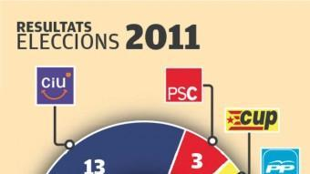 Els resultats de les eleccions del 2007 i el 2011