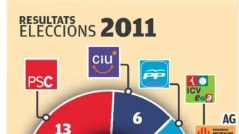 Resultats a Granollers en les dues darreres eleccions