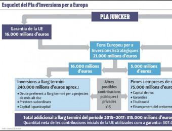 L'esquelet del Pla Juncker