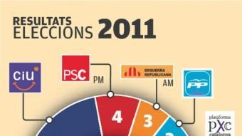 Els resultats de les darreres dues eleccions