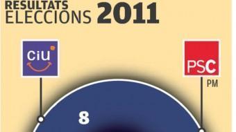 Els resultats de 2007 i 2011