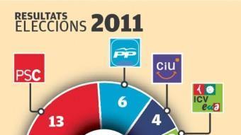 El gràfic dels resultats dels anys 2007 i 2011