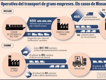 Operativa del transport de grans empreses. Els casos de Nissan i Damm