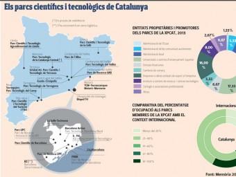 Parcs científics i tecnològics de Catalunya