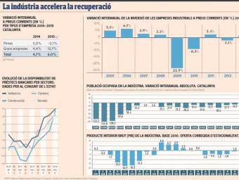 La indústria, motor de la recuperació econòmica