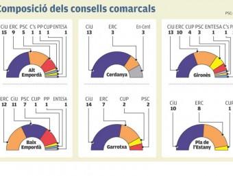 la composició dels consells comarcals. GRÀFICS