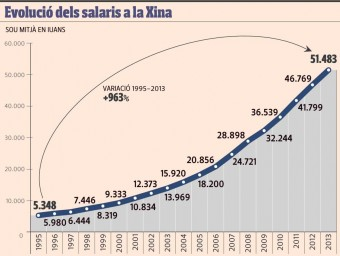 Evolució de salaris a la Xina