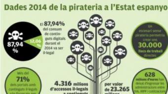 Xifres de pirateria del 2014
