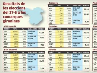Resultats de les eleccions del 27-S a les comarques gironines LLUÍS ROMERO
