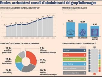 Vendes, accionistes i consell d'administració del grup Volkswagen