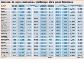 Quadre de comissions bancàries
