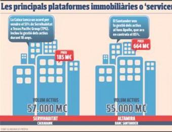 Les principals plataformes immobiliàries creades pels bancs.
