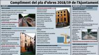 Girona té pendent un 29% de les obres previstes per al 2018