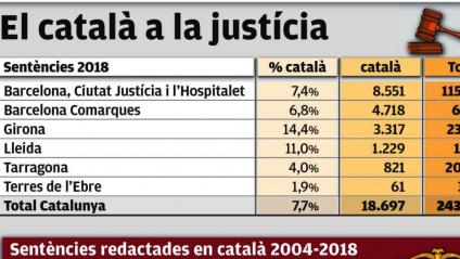 L'ús del català en les sentències, per sota del 8%