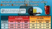 La Generalitat recorrerà contra la sentència del decret de les begudes ensucrades