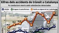 El 50% dels morts de trànsit van donar positiu en alcohol i drogues