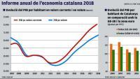 El govern proposa un salari mínim català i més alt