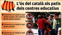 Només el 25% dels alumnes parla català al pati de l'escola