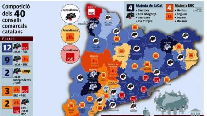 Composició dels 40 consells comarcals