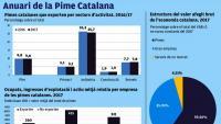 L'any 2017 es van crear prop de 6.000 pimes  a Catalunya