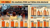 Els resultats d'ERC