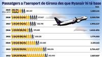 Ryanair encara acapara 7 de cada 10 viatgers de Girona