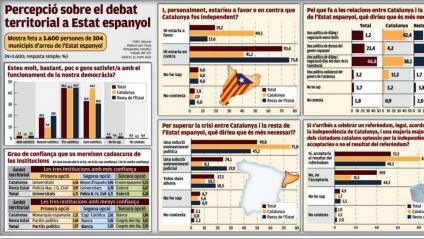 La independència s'acceptaria a Espanya via referèndum