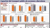 """La ZBE posarà """"al límit"""" el transport públic a Barcelona"""