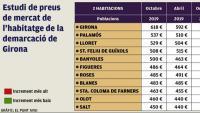El lloguer puja un 4% l'últim mig any a Girona