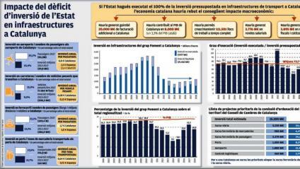 Un 3,3% del PIB català, perdut