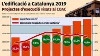 L'edificació tanca el 2019 frenada i creix un 4,8%