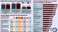 Només un 35% dels catalans defensen apujar els impostos