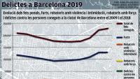 Un 19% més  de delictes  amb violència  a Barcelona