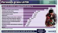 Ser gran i LGTBI, una doble estigmatització invisible