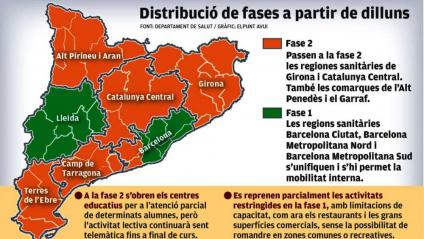Girona i Catalunya Central, a la fase 2 i Barcelona, desconfinada