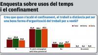 El 88% dels catalans  volen mantenir  el teletreball