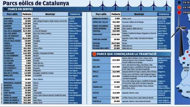 El mapa de l'energia eòlica a Catalunya