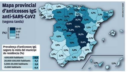 Un 6,1% dels catalans ja han generat anticossos contra la Covid-19