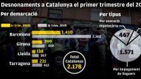 Catalunya es manté líder en desnonaments i en demandes per ocupacions