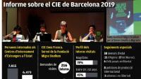 Joves extutelats són tancats al CIE de Barcelona