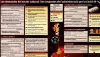 Demandes del sector cultural i ajudes que proposen les administracions arran de la Covid-19