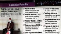 Principals objectius del pla director de mobilitat metropolità