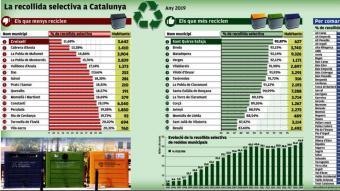 Recollida selectiva a Catalunya (2019)