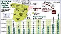 Mínim històric de catalans que marquen la X per a l'Església en la renda