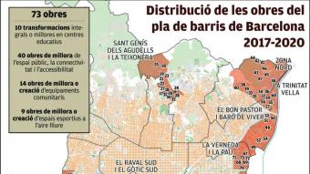 Barcelona té el 25% de les obres del pla de barris per acabar