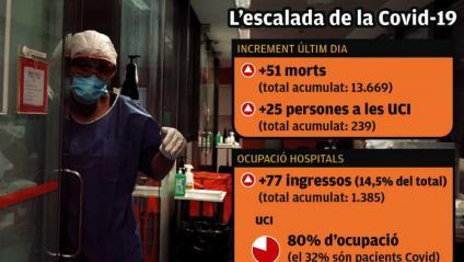 Els morts i malalts d'UCI creixen fins  a xifres del maig